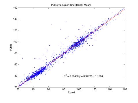 public_vs_expert_scallops